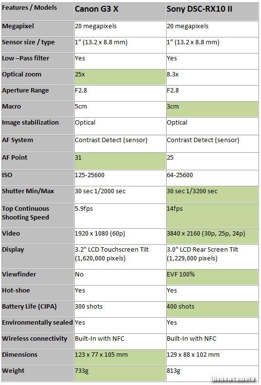 Canon PowerShot G3 X vs. Sony Cyber-shot DSC-RX10 II 4