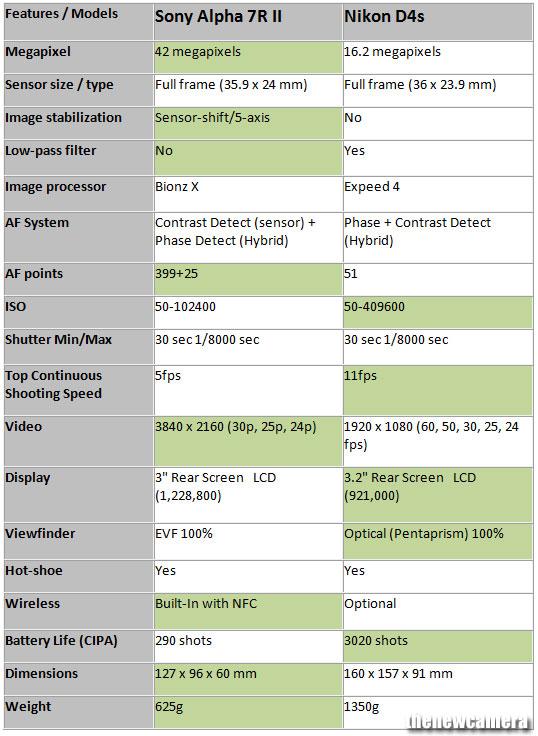 Sony Alpha 7R II vs. Nikon D4s 4