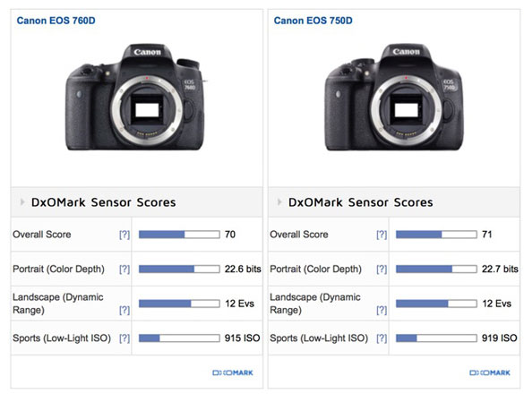 Canon-760D-vs-750D-DXO-Lab-