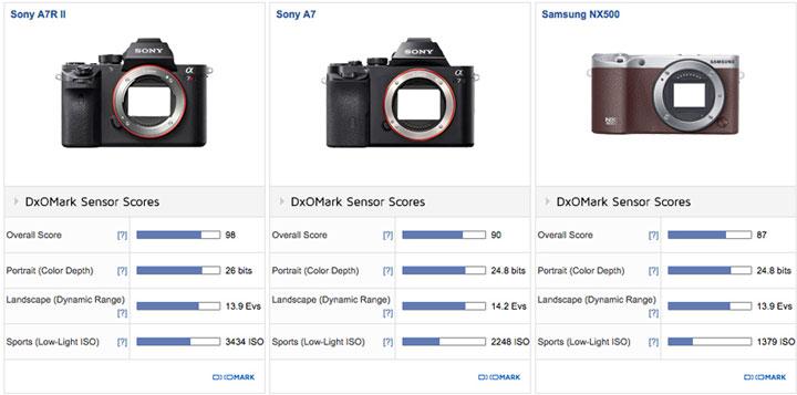 Samsung-NX500-image-score