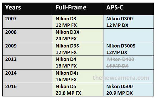 Nikon-DX-FX-cameras-sync
