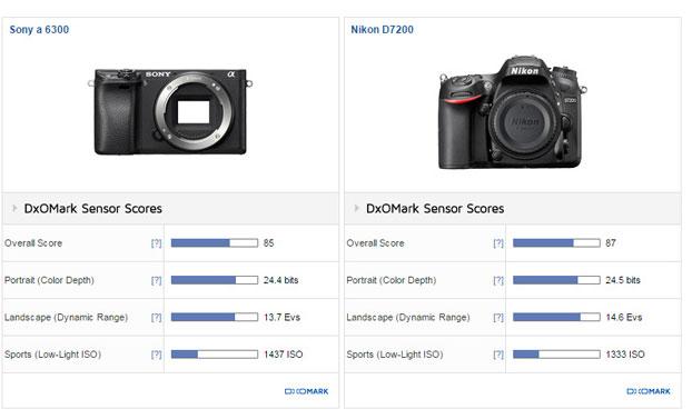 Sony-A6300-vs-Nikon-D7200-i