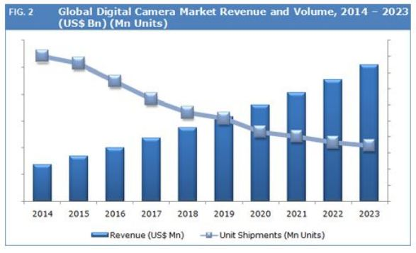 Global digital camera market share