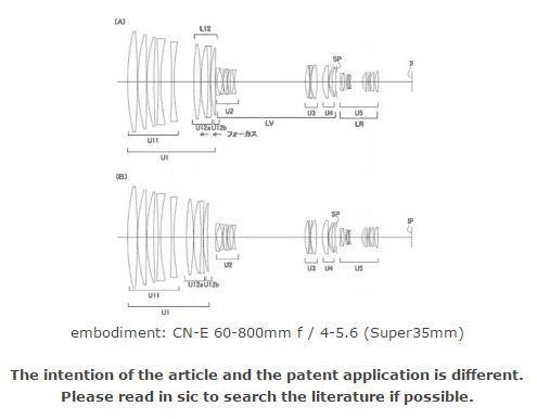 Canon lens patent