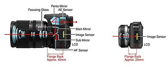 mirrorless vs DSLR flange distance