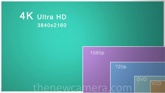 4K vs Full HD vs others
