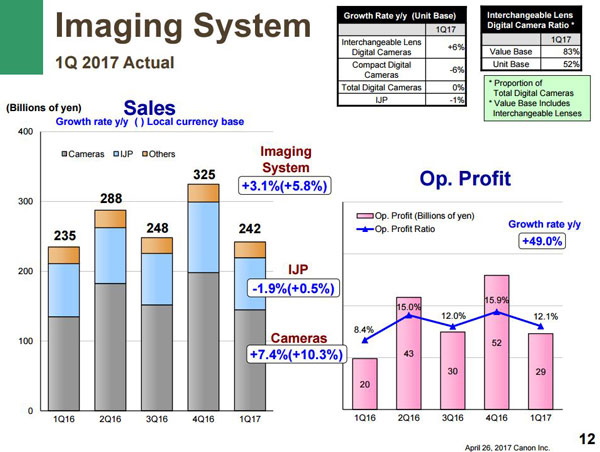 Canon-small-sales-report-2