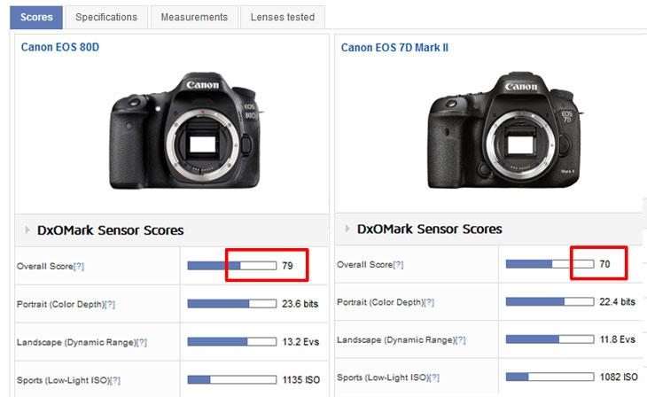 DXO Canon 7D Mark II