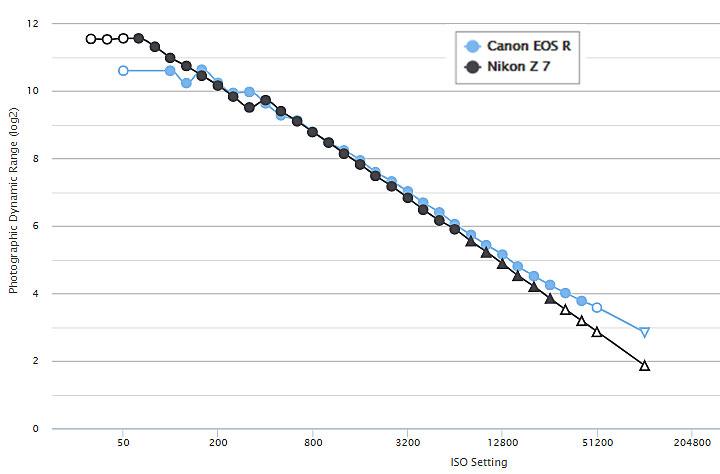 Canon Eos R Vs Nikon Z7 Dynamic Range Test New Camera