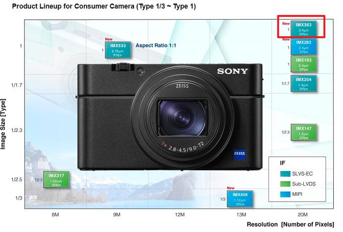 Sony RX100 VII to Use IMX 383 Sensor « NEW CAMERA