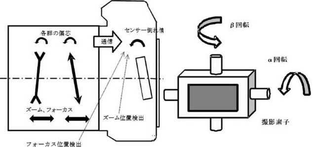 Canon Working on Sensor-Shift Image Stabilization System