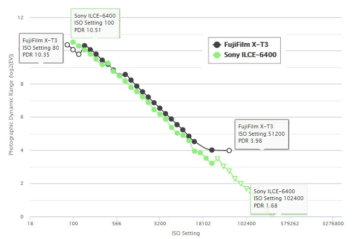 Sony A6400 Sensor Test Score Published
