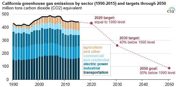 california-emissions-targets