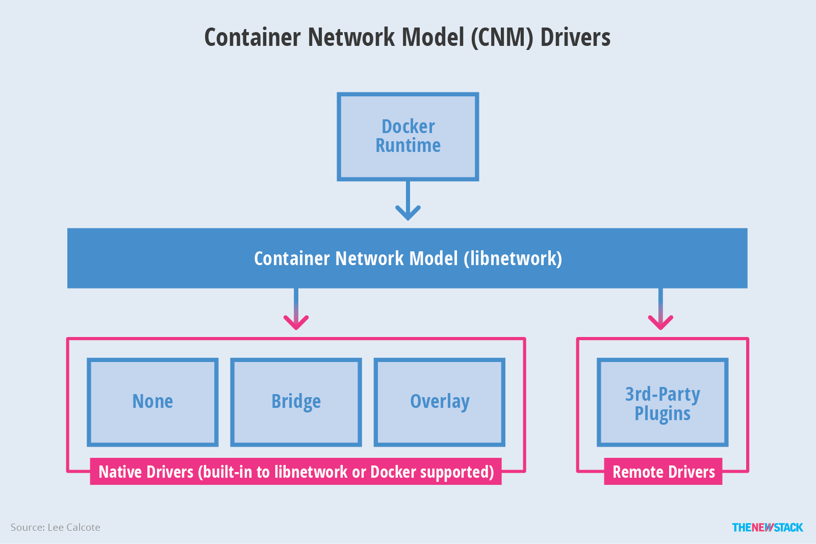 hight resolution of container network model