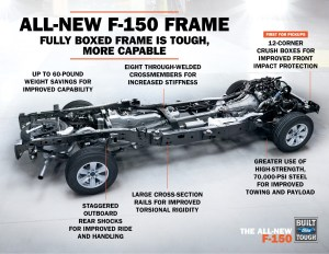 2015 Ford F150 Frame Creates Better Performance  The