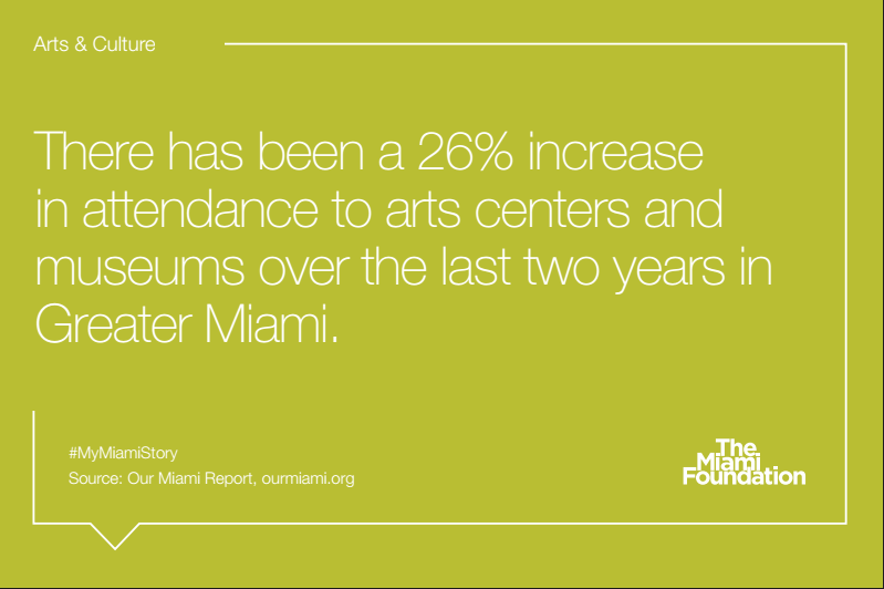 "Fact card from the Miami Foundation's ""Our Miami"" report"
