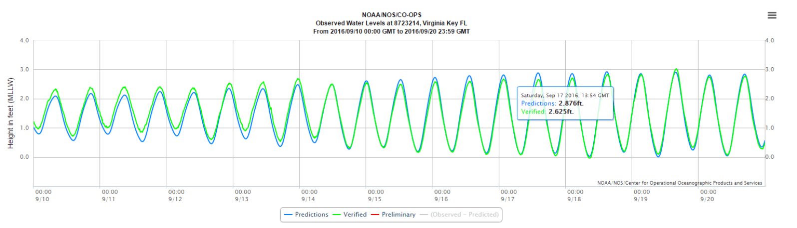 Predictions and actual tides from Sept. 10 to 20. (Courtesy of NOAA)