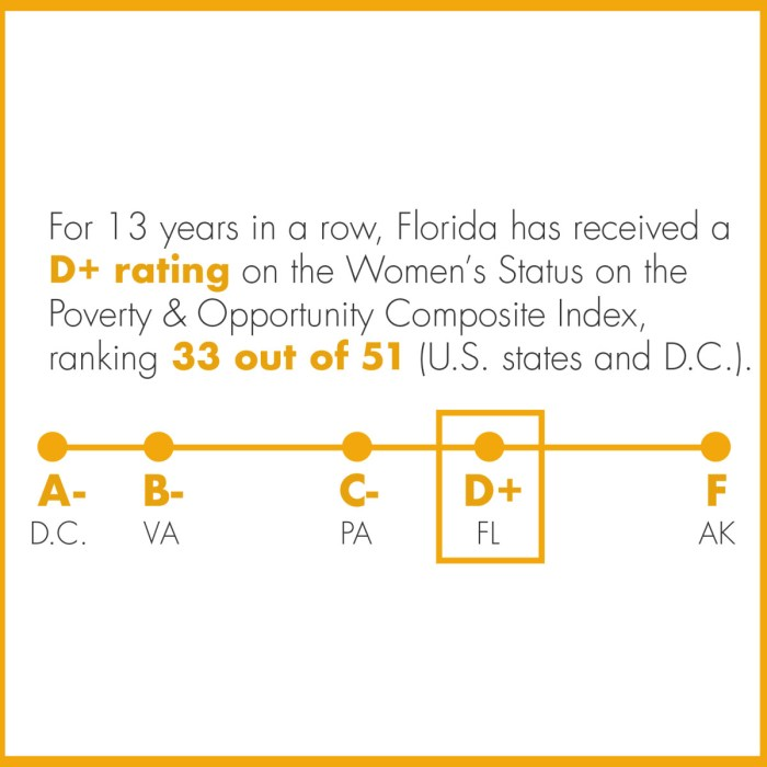 equal pay miami dade infographic