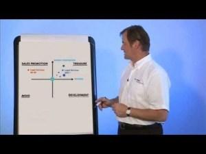 iain-lovatt-with-money-map-matrix B2B Marketing