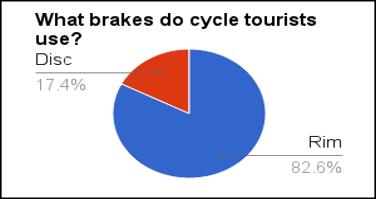 LDCJ - Brakes