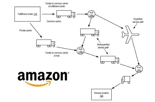 amazon-anticipatory-shipping-patent