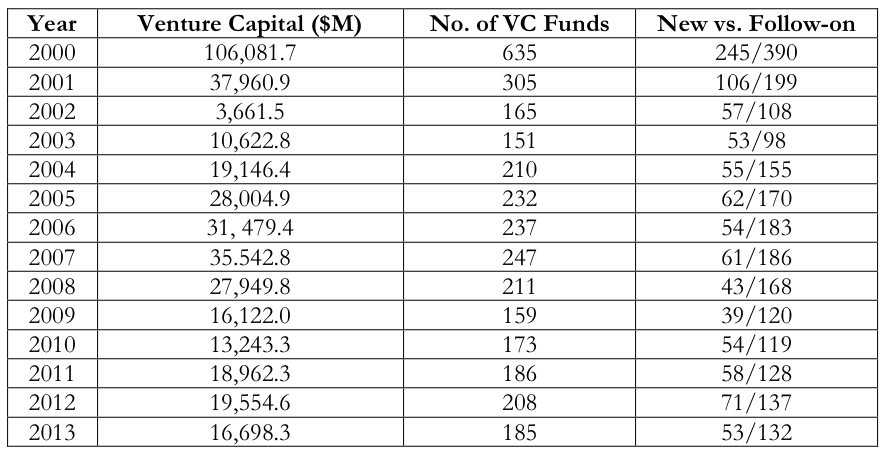 Is Biotech Venture Capital Dying?