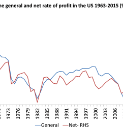 as in other measures the us rate of profit is around 30 below 1960 levels but bottomed in the early 1980s with a modest recovery to the late 1990s in the  [ 6103 x 3974 Pixel ]