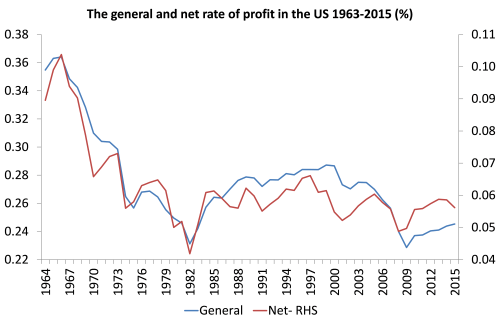 small resolution of as in other measures the us rate of profit is around 30 below 1960 levels but bottomed in the early 1980s with a modest recovery to the late 1990s in the