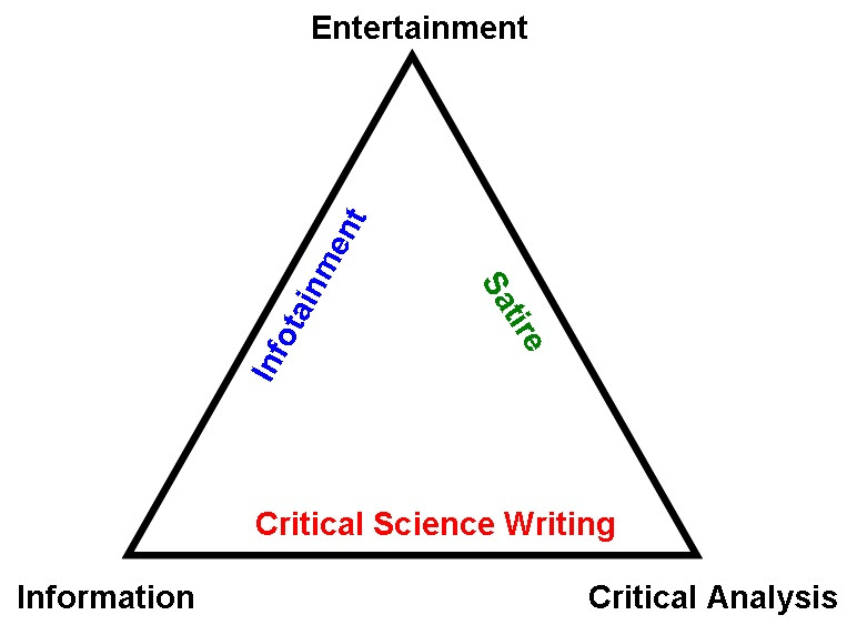 'Infotainment' and Critical Science Journalism