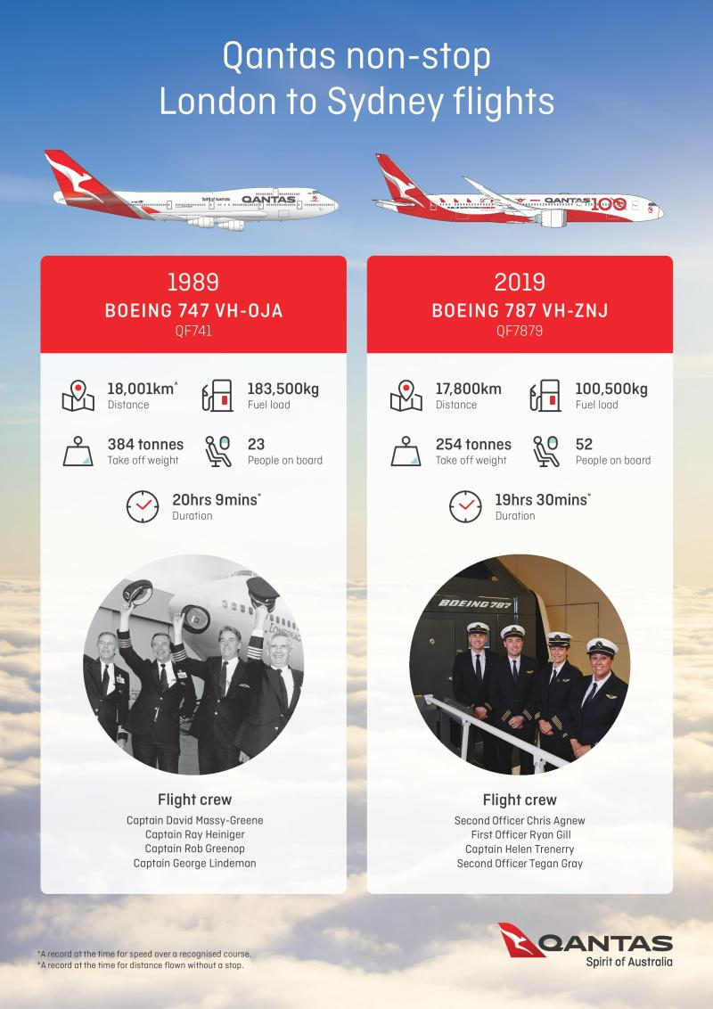 2019 v 1989 Qantas London to Sydney non-stop flight comparison fact sheet-page-001.jpg