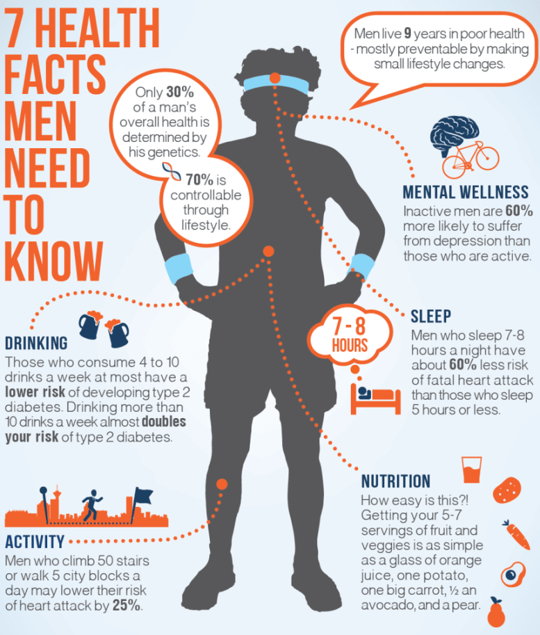7healthfacts-infographic