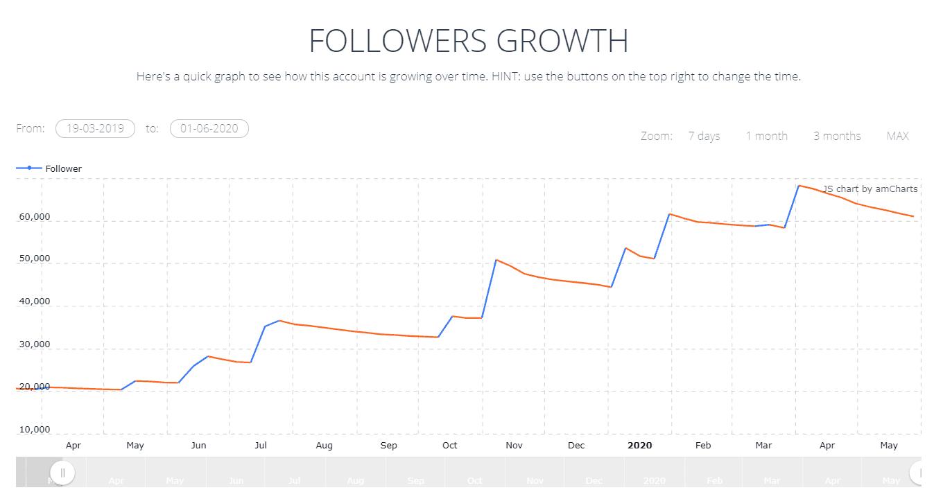 Fake Followers Growth Chart on Ninjalytics