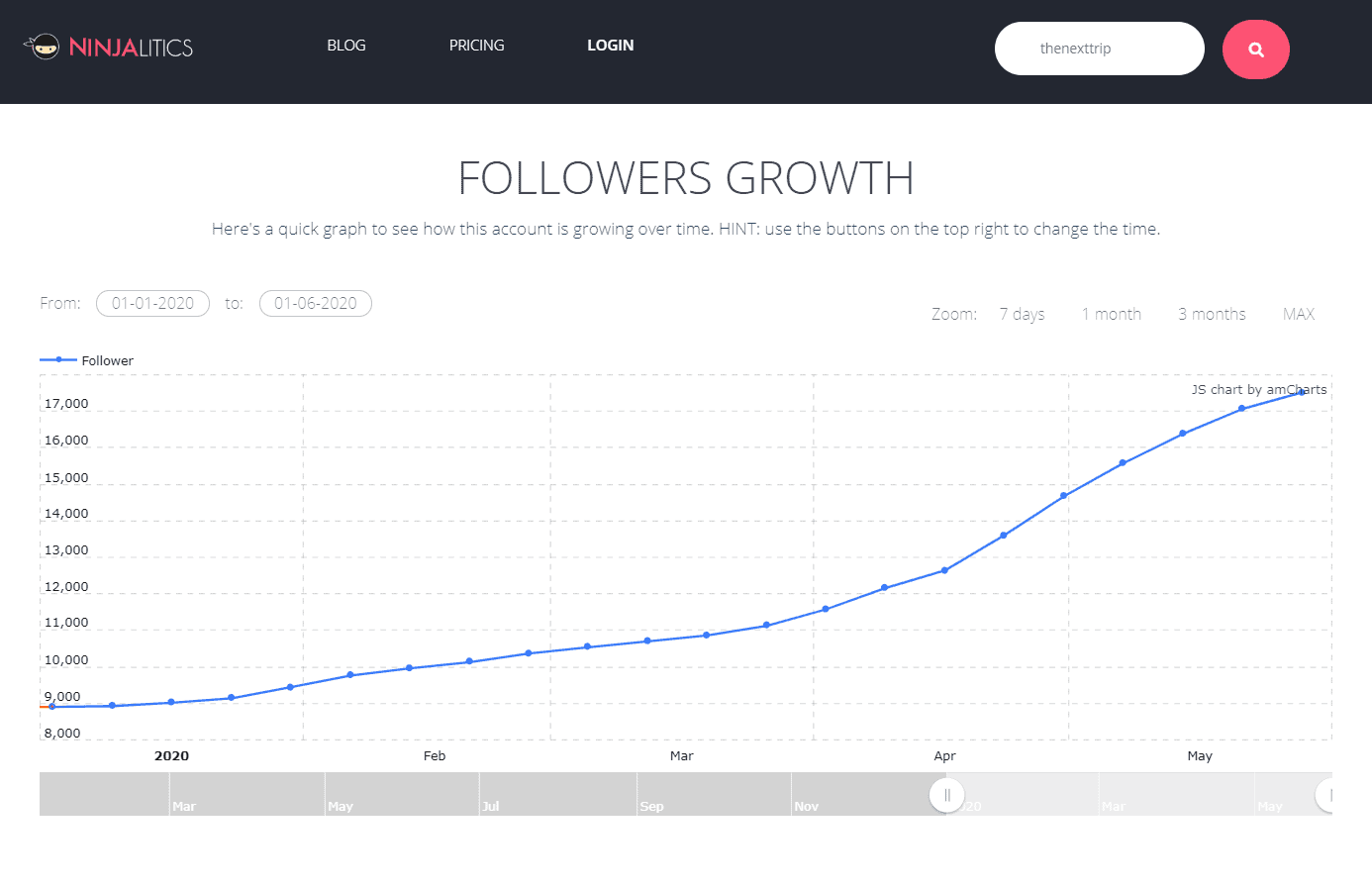 The Next Trip Followers Growth Chart on Ninjalytics