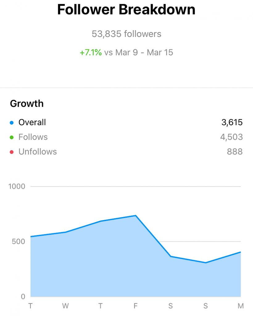 The Next Trip Instagram Growth March 9 - 15, 2021