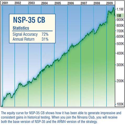 NSP-35 CB