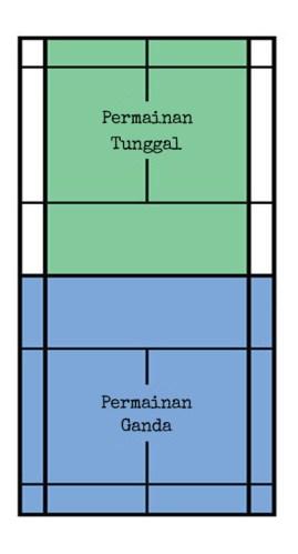 Ukuran Lapang Badminton : ukuran, lapang, badminton, Ukuran, Lapangan, Badminton, Tangkis, Njaten
