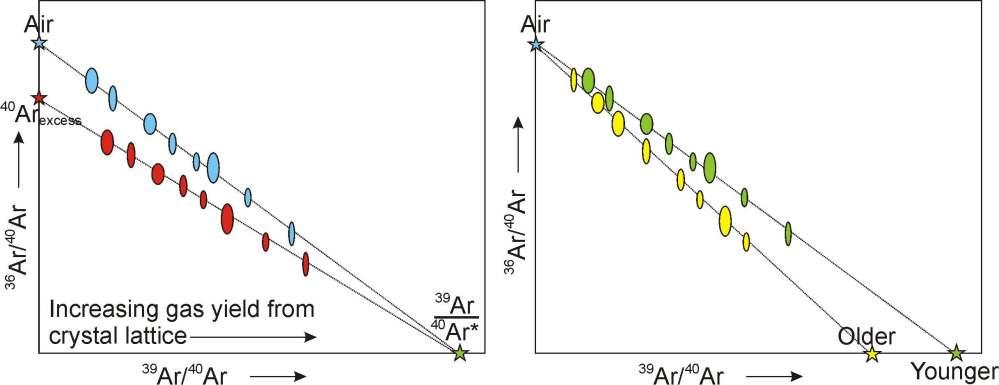 medium resolution of isochrons