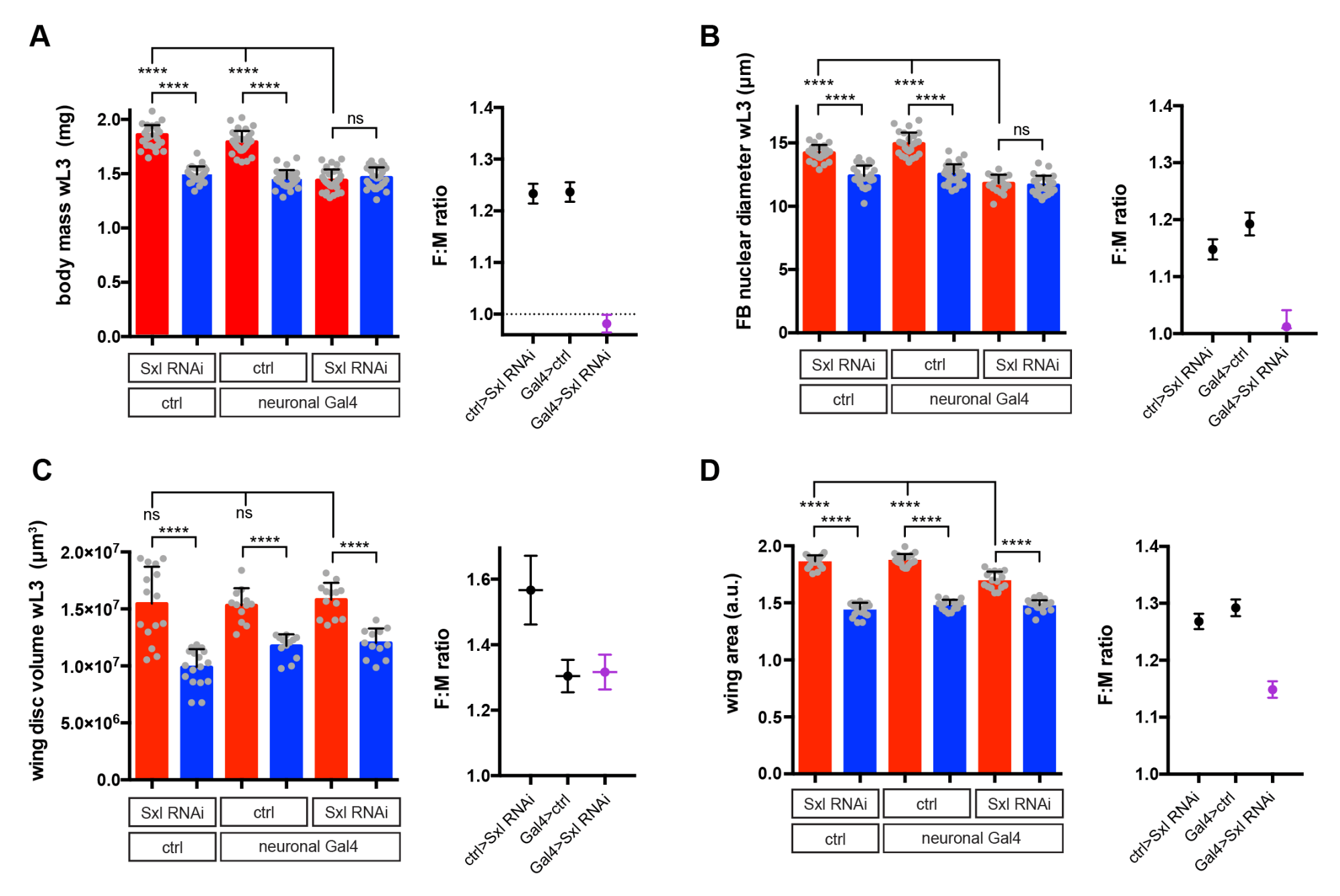hight resolution of fig 2 effect of pan neuronal knockdown of sxl on sexual size dimorphism ssd in larval and imaginal tissues sxl rnai was expressed using a pan neuronal