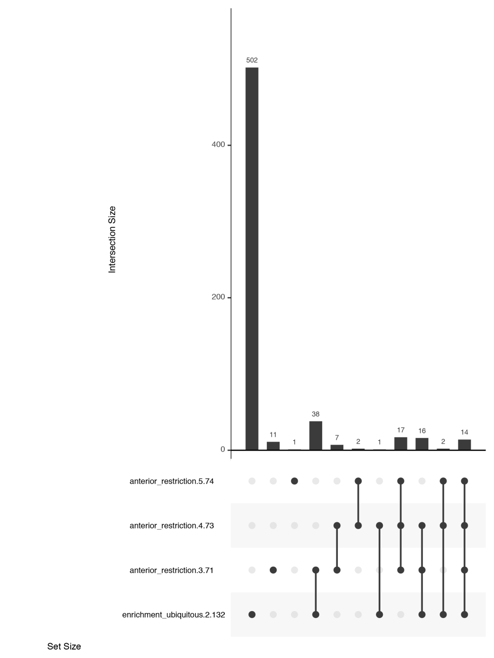 medium resolution of customising upset plots