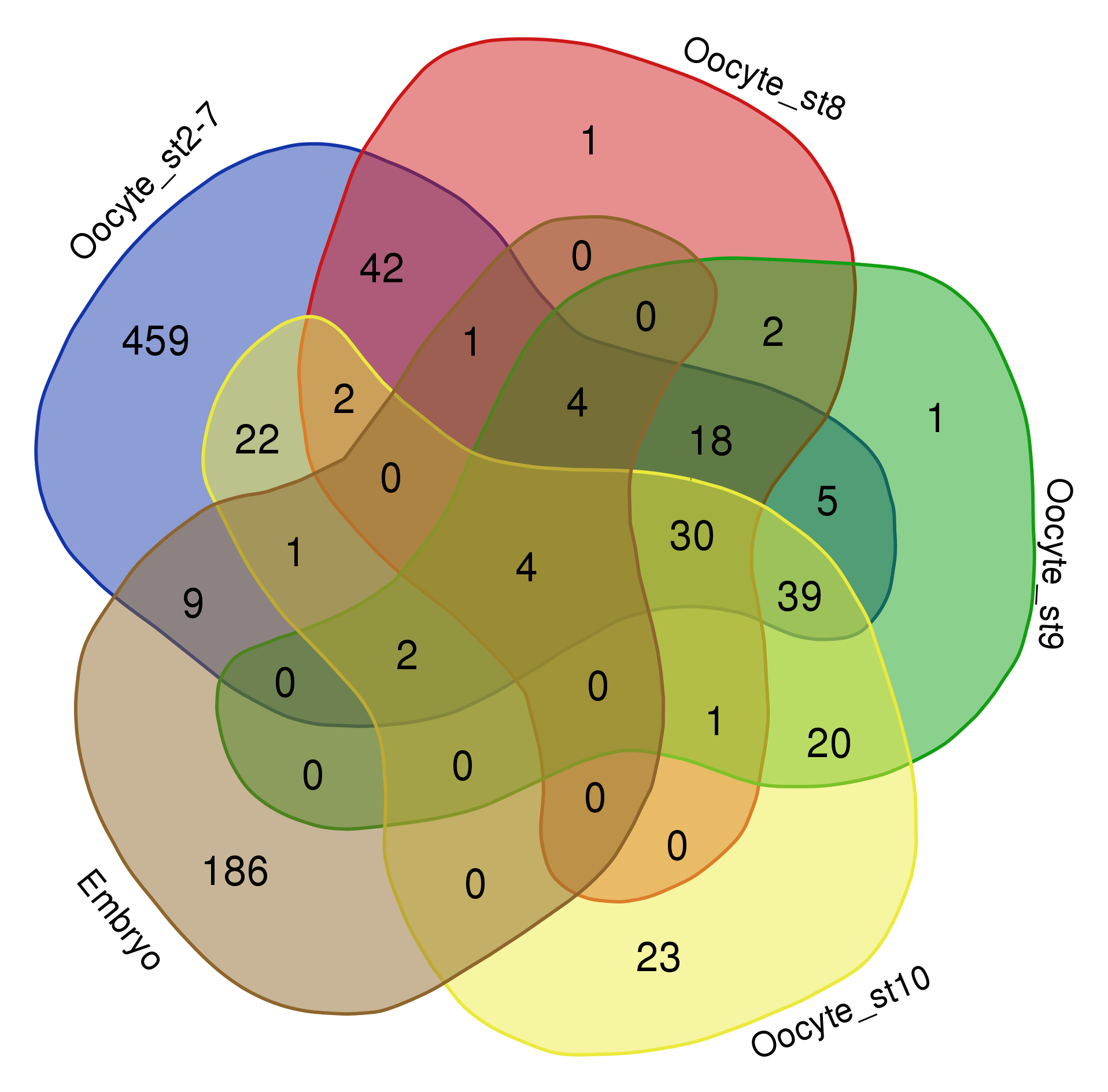 hight resolution of i find there are two problems for venn diagrams with more than three datasets first it takes long to read them and extract all information comparing four