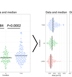 figure 1 transformation of an ordinary graph with p values into a visualization of the data and the difference between median values as the effect size  [ 4473 x 2792 Pixel ]