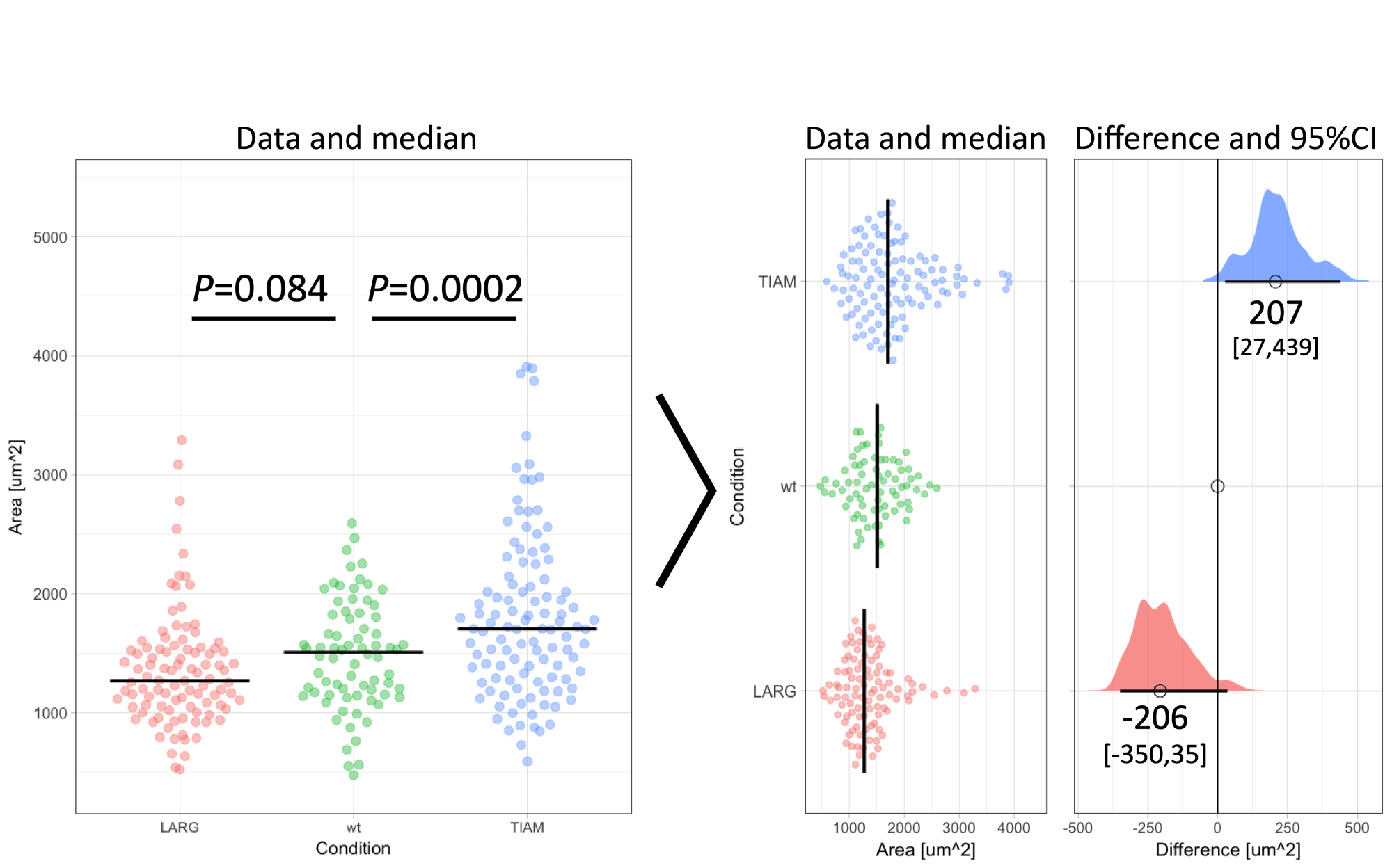 hight resolution of figure 1 transformation of an ordinary graph with p values into a visualization of the data and the difference between median values as the effect size