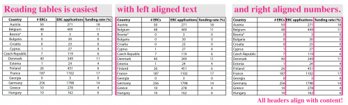 Best practice for text and number alignment in tables: Align text left, numbers right, and headers with the content.