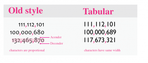 Different fonts and their usuability in tables: old style and proportional fonts are not good for presenting numbers.