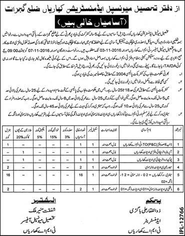 Tehsil Municipal Administration TMA Kharian Gujrat Jobs 2021 Last Date Application Form Download Interview Details