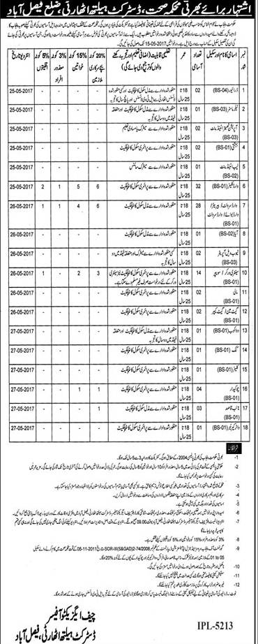 District Health Authority Department Faisalabad Jobs 2018 Dates And