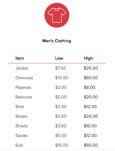 men's clothing value guide