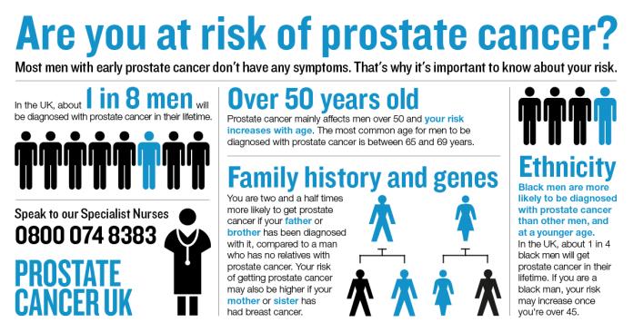 Prostate Cancer UK Risk Infographic