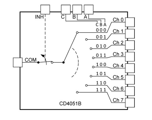 High Density DCC Block Detection