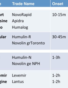 Insulin chart also mersnoforum rh